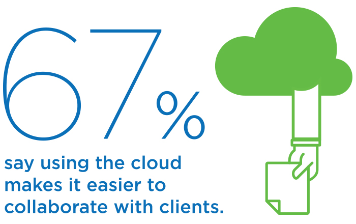 67% say using the cloud makes it easier to collaborate with clients.