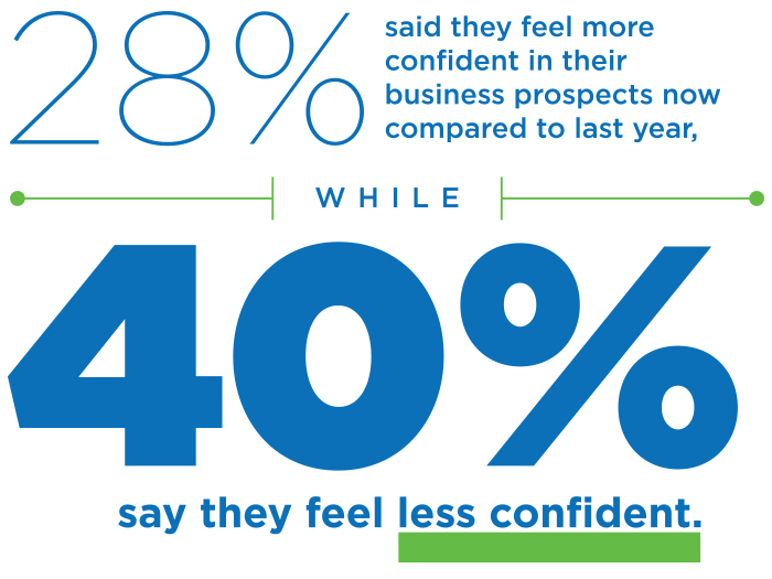 28% said they feel more confident in their business prospects now compared to last year. While 40% say they feel less confident.