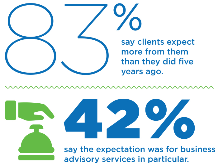 83% say clients expect more from them than they did five years ago. 42% say the expectation was for business advisory services in particular.