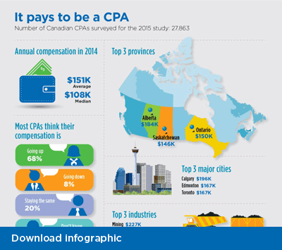"A cropped image of a CPA Canada's, ""It pays to be a CPA"", infographic."