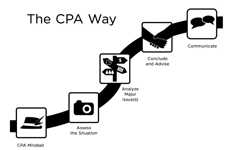 An illustration using icons, showing The CPA Way methodical approach for addressing professional problems.