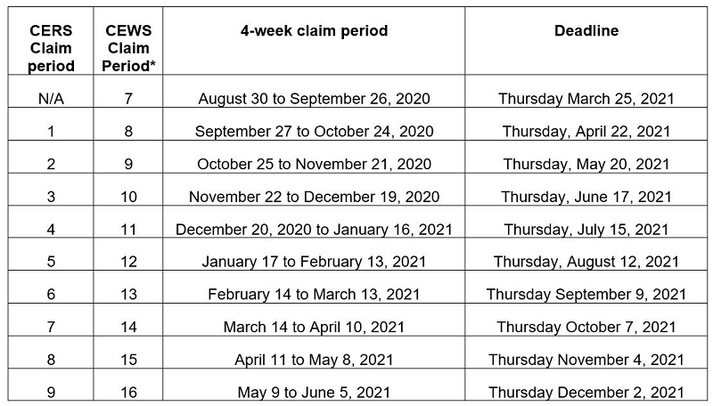 A table showing deadlines for both CEWS and CERS claim periods.