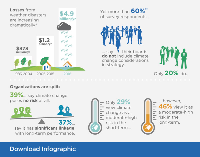 CPA Canada Climate Change Infographic