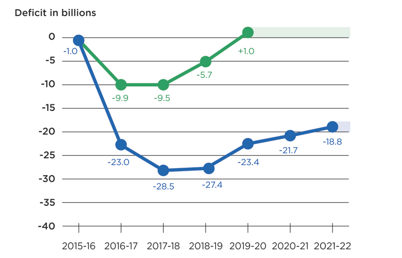 Deficit in billions graph, from 2015 to 2022
