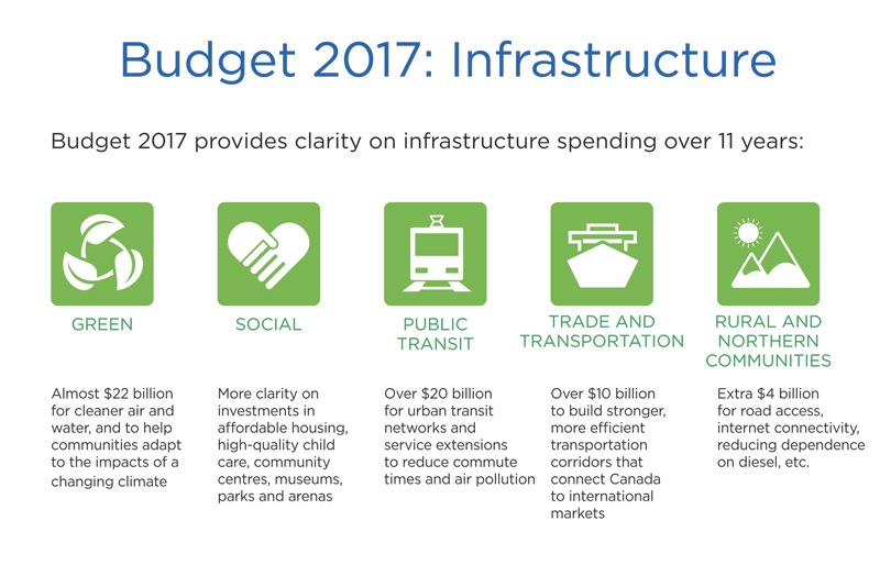 Budget 2017 infrastructure image with green, social, public transit, trade and transportation, and rural and northern communities icons