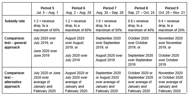 Chart showing the base subsidy rate formula and comparison periods for periods 5 to 9.