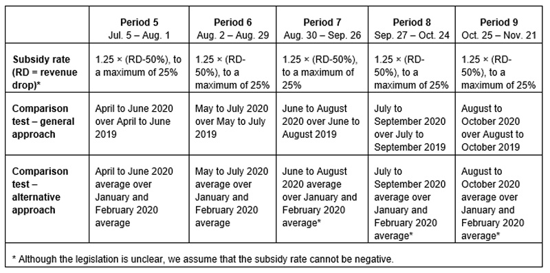 Chart showing the top up subsidy rate formula and the specific comparison periods.